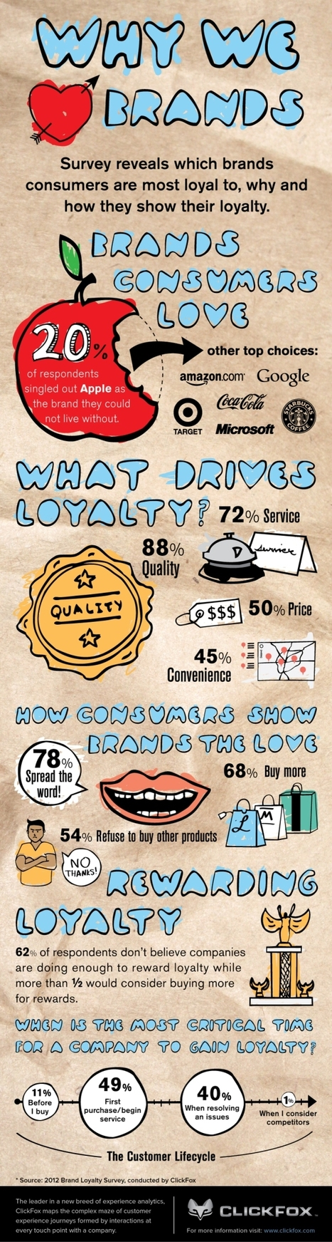 Brand Loyalty Survey, ClickFox | Marketing, PR & Communications | Scoop.it