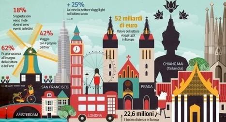 Il fenomeno del #turismo #Lgbt  Ottimo articolo di @procorr | ALBERTO CORRERA - QUADRI E DIRIGENTI TURISMO IN ITALIA | Scoop.it