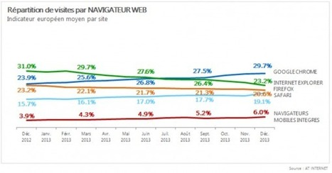 Navigateurs Internet : Safari en passe de prendre la 3ème place en Europe | Internet Strategy & E-Marketing | Scoop.it