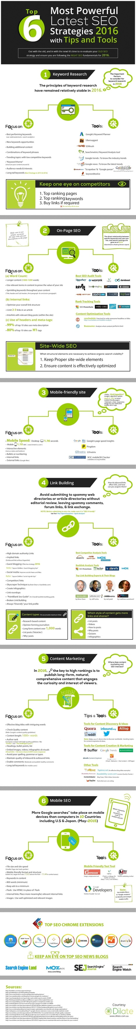 Ultimate SEO Tool Kit for 6 Key Tasks (Infographic) | Brand Storytelling | Scoop.it