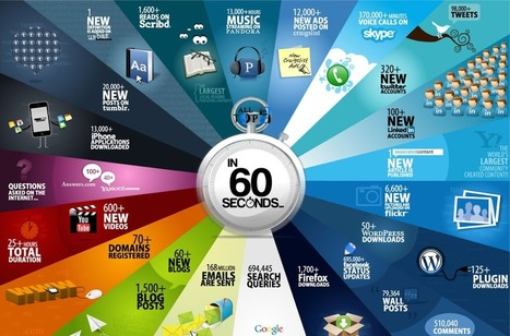Here's What Happens Every 60 Seconds On Internet | sociology of the Web | Scoop.it