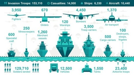 This Is Your Go-To Graphic To Help Understand The Enormity Of D-Day | NOLA Ed Tech | Scoop.it