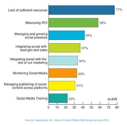 5 Social Media Marketing Trends: New Research | H2H Marketing | Scoop.it