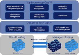 Cloud Hosting Services | Cloud Computing | Scoop.it