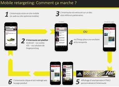 Les 5 clés du retargeting mobile   communication, marketing, mobile, web, media   Scoop.it