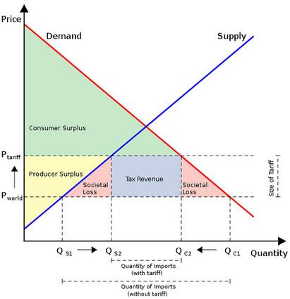 Tariffs, Quotas and Subsidies | A2 Economics | Scoop.it