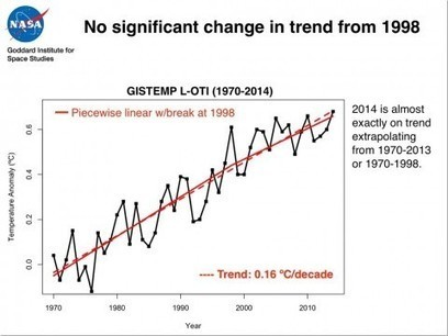 Even as Congress investigates the global warming 'pause,' actual temperatures are surging   Sustain Our Earth   Scoop.it