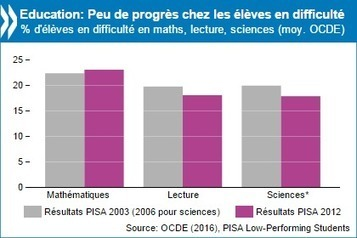 Aider les élèves les plus faibles est essentiel pour la société et pour l'économie, selon l'OCDE - OCDE | Sociologie du numérique et Humanité technologique | Scoop.it