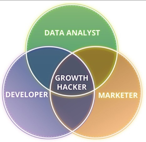 Growth hacking  - Mixtrategy | Basket-2 | Scoop.it