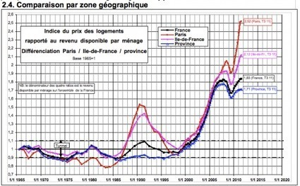 Guest Post: The Post-2009 Northern & Western #European Housing #Bubble | ZeroHedge | Commodities, Resource and Freedom | Scoop.it