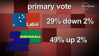 Nothing but good news. Gillard's support slumps further | Election 2013 | Scoop.it