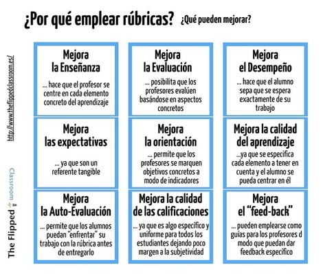 5 cosas que debes saber sobre rúbricas | The Flipped Classroom | Information Technology Learn IT - Teach IT | Scoop.it