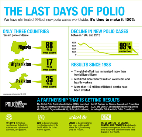 Global Polio Eradication Initiative A Partnership that is Getting Results | Pharmacology Research&Regulation | Scoop.it