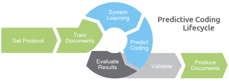 Benefits of outsourcing predictive coding | Legal Process Outsourcing | Scoop.it