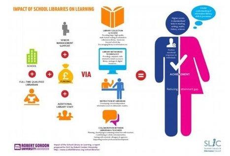 Bibliotecas escolares: una vez más, argumentos para una intervención de urgencia | Biblioteca 2.0 - Daniel Jiménez | Scoop.it