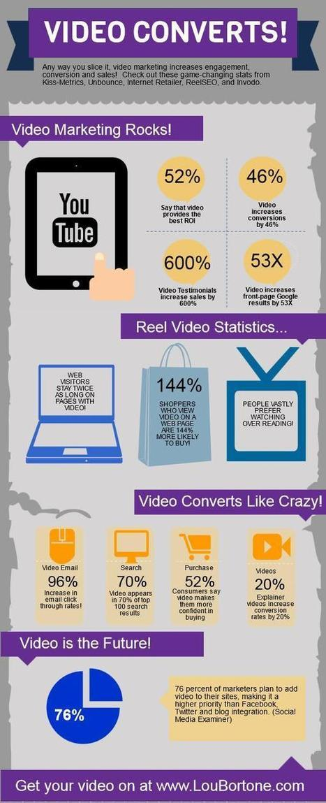 Want Leads: Integrate Video Into Your Marketing Strategy [Infographic] | Marketing_me | Scoop.it