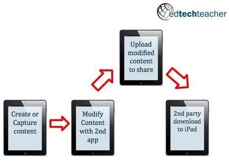 Advanced iPad Classroom | Edtech PK-12 | Scoop.it