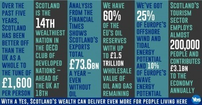 16 things you need to know about Scotland's economy | Yes Scotland | Referendum 2014 | Scoop.it