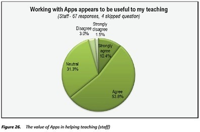 Study Finds Benefits in Use of iPad as an Educational Tool | Emerging Education Technology | BSD Tech Integration | Scoop.it