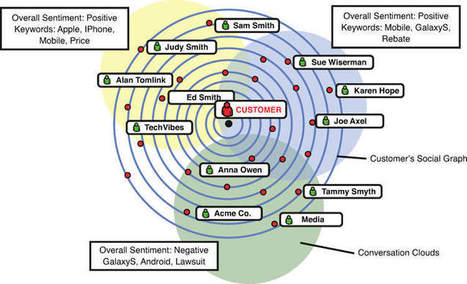 Six Easy Metrics to Measure an Influence Marketing Campaign   Online Influence Marketing   Scoop.it