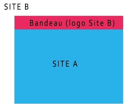 Google considère les URL dans les (i)frames comme des backlinks | Veille SEO - Référencement web - Sémantique | Scoop.it