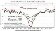 U.S. Private Sector Adds 206,000 Jobs in November - Jobs & Hire | Gold and What Moves it. | Scoop.it