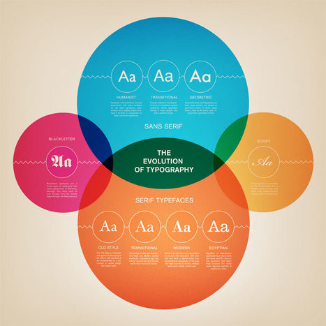 The Evolution of Typography (Infographic) | What's new in Visual Communication? | Scoop.it