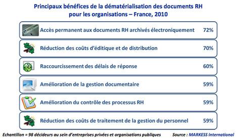 Etude : La dématérialisation des documents RH, une réponse à des ... | Mon moleskine | Scoop.it