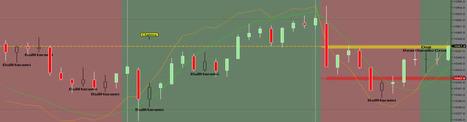 Stochastic Oscillator - | Day trading strategies | Scoop.it