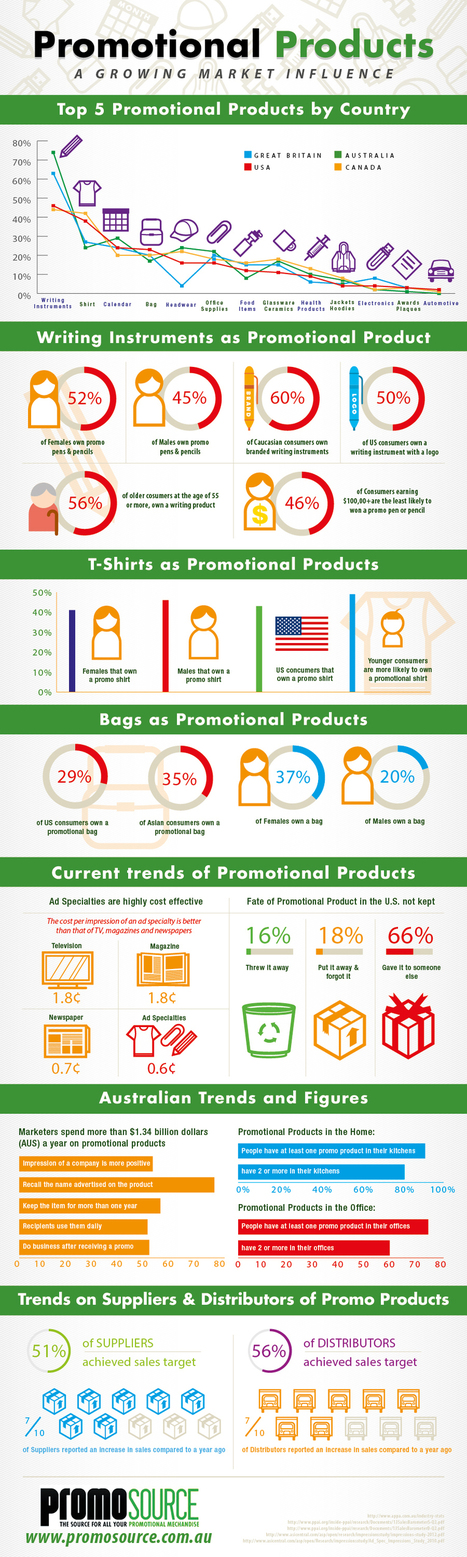 Promotional Products: A Growing Market Influence | The Power of Promotional Products | Scoop.it