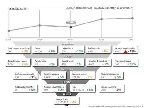 Webanalytics : Quels sont les KPI essentiels à suivre dans un tableau de bord e-commerce ? – ★ Stratégie, Gestion & Optimisation E-commerce / SKEELBOX Paris   Le Noach Morvan   Scoop.it