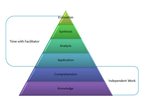 ¿No es el modelo Blended-Learning lo mismo que ... | E-learning y m-learning | Scoop.it