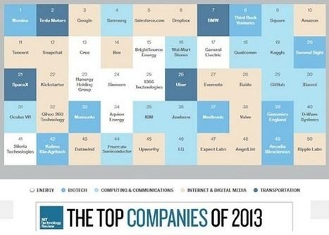 50 Smartest Companies 2014 - MIT Technology Review | Tecnología e información | Scoop.it