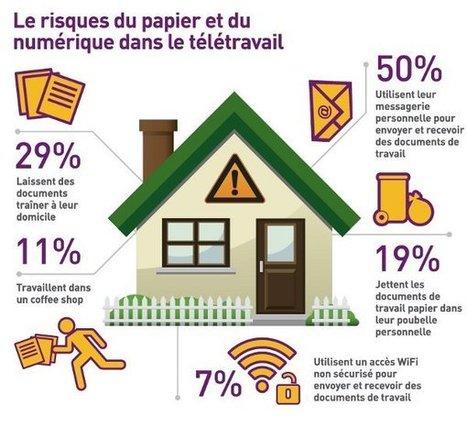 La plupart des entreprises ignorent les dangers du télétravail pour la sécurité de leurs informations | La Fonderie | Etat des lieux du télétravail salarié en France | Scoop.it