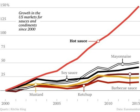 The American hot sauce craze in one mouth-watering chart | Everything Else | Scoop.it