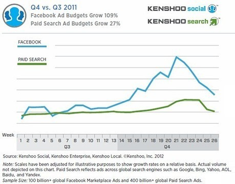 Social Media - Facebook Ad Spend Growth Outpacing Paid Search : MarketingProfs Article | SEO I Paid Search I Social Media | Scoop.it