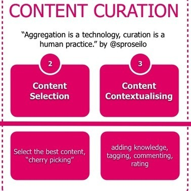 Content Curation Tools | Social Media Today | Digital Curation | Scoop.it