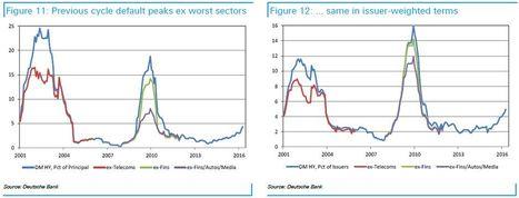 Los defaults ya se han extendido fuera de las materias primas | Top Noticias | Scoop.it