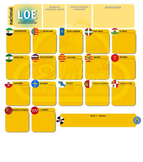 EdutecaLEX: Legislación educativa y Currículo en España   Orientación Educativa - Enlaces para mi P.L.E.   Scoop.it