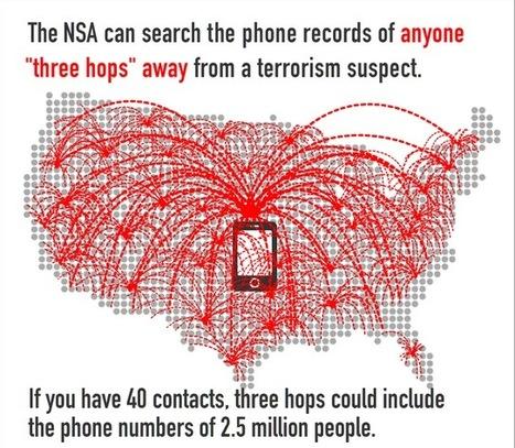 Pourquoi elle espionne aussi vos parents & amis par Jean-Marc Manach | Digital #MediaArt(s) Numérique(s) | Scoop.it