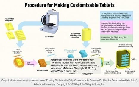 Les médicaments deviennent sur-mesure grâce à l'impression 3D | L'Atelier : Accelerating Innovation | Médias et Santé | Scoop.it