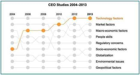 What the CEO saw | Learning Happens Everywhere! | Scoop.it