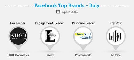 Ecco i #Brand più seguiti su #Facebook ad Aprile 2013 in Italia | #SocialMedia Reload! | Scoop.it