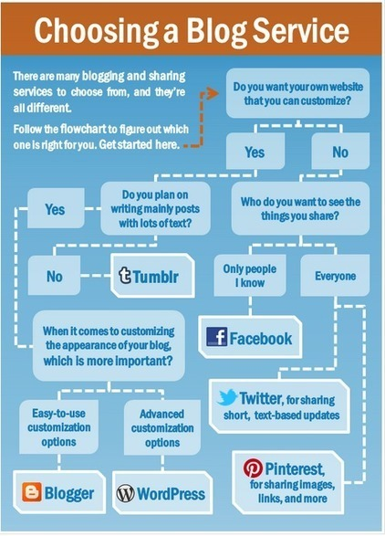 Flowchart to Help You Select A Blogging Platform for Your Class | Social Media 4 Education | Scoop.it