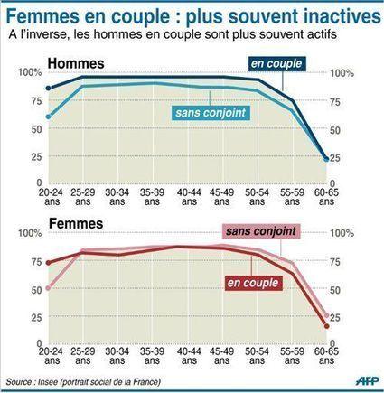 Le couple et le travail: différences entre femmes et hommes. | A Voice of Our Own | Scoop.it