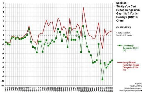 Türkiye'de Cari Hesap Açıkları ve Enerji Politikaları (1961-2016)   Economics   Scoop.it