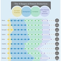 Understanding Pharma Patents | Visual.ly | PHARMA MULTI-CHANNEL MARKETING  by PHARMAGEEK | Scoop.it