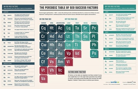 The Periodic Table Of SEO Success Factors | Social Media for Etsy Sellers | Scoop.it
