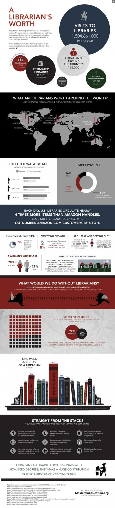What are librarians worth around the world #Infographic | Professional development of Librarians | Scoop.it
