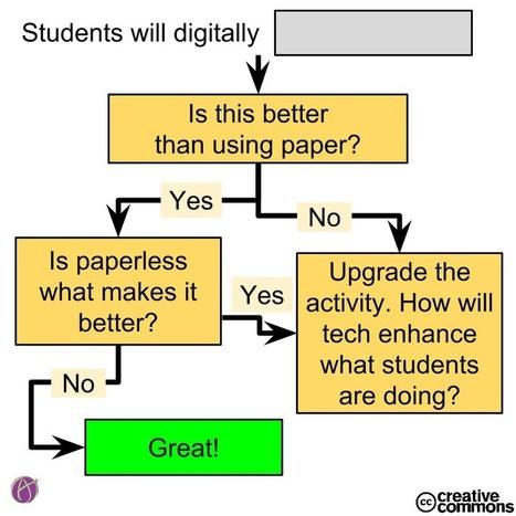 Ask yourself - How Is This Better Than Paper? - Teacher Tech | Digitala verktyg för lärandet. En skola i förändring. | Scoop.it
